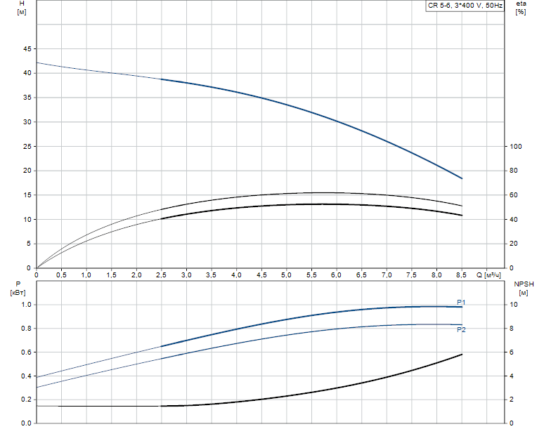 Гидравлические характеристики насоса Grundfos CR 5-6 A-FGJ-A-V-HQQV артикул: 96517063
