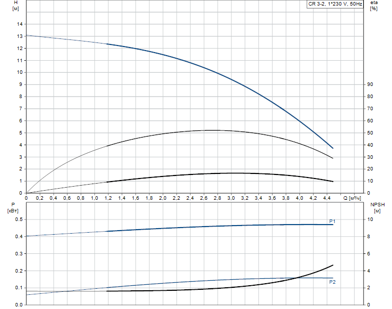 Гидравлические характеристики насоса Grundfos CR 3-2 A-A-A-E-HQQE артикул: 96528511