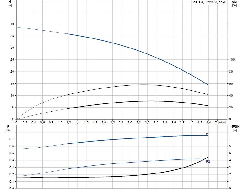 Гидравлические характеристики насоса Grundfos CR 3-6 A-A-A-E-HQQE артикул: 96528684