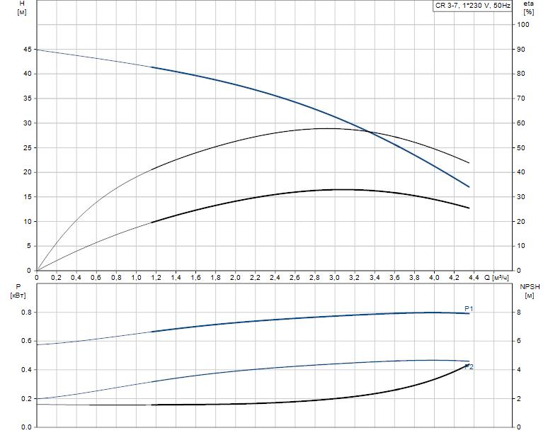 Гидравлические характеристики насоса Grundfos CR 3-7 A-A-A-E-HQQE артикул: 96528685