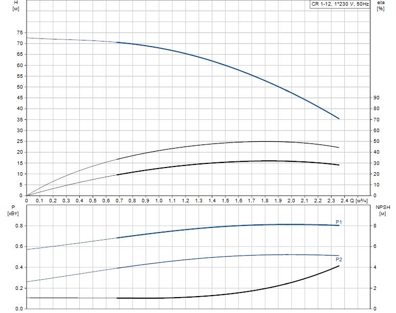 Гидравлические характеристики насоса Grundfos CR 1-12 A-A-A-E-HQQE артикул: 96529480