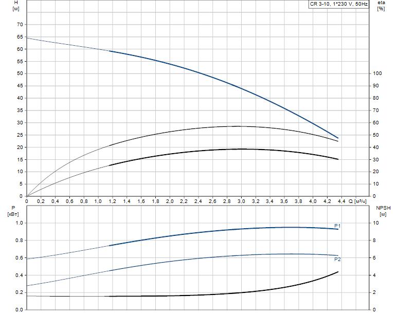 Гидравлические характеристики насоса Grundfos CR 3-10 A-A-A-E-HQQE артикул: 96529510