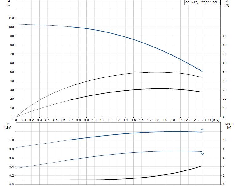 Гидравлические характеристики насоса Grundfos CR 1-17 A-A-A-E-HQQE артикул: 96530798