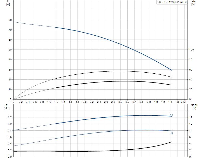 Гидравлические характеристики насоса Grundfos CR 3-12 A-A-A-E-HQQE артикул: 96530815