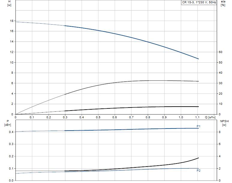 Гидравлические характеристики насоса Grundfos CR 1S-3 A-A-A-E-HQQE артикул: 96531684