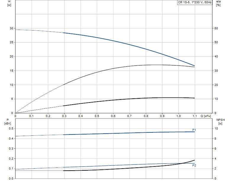Гидравлические характеристики насоса Grundfos CR 1S-5 A-A-A-E-HQQE артикул: 96531686