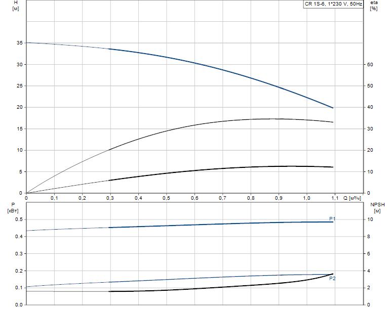Гидравлические характеристики насоса Grundfos CR 1S-6 A-A-A-E-HQQE артикул: 96531687