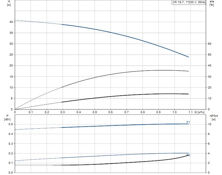 Гидравлические характеристики насоса Grundfos CR 1S-7 A-A-A-E-HQQE артикул: 96531688