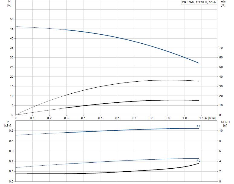 Гидравлические характеристики насоса Grundfos CR 1S-8 A-A-A-E-HQQE артикул: 96531689