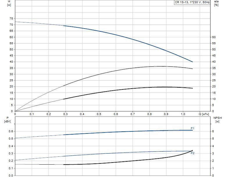 Гидравлические характеристики насоса Grundfos CR 1S-13 A-A-A-E-HQQE артикул: 96531714