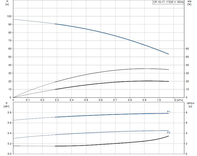 Гидравлические характеристики насоса Grundfos CR 1S-17 A-A-A-E-HQQE артикул: 96531716
