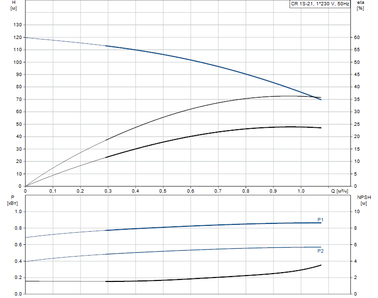 Гидравлические характеристики насоса Grundfos CR 1S-21 A-A-A-E-HQQE артикул: 96531718