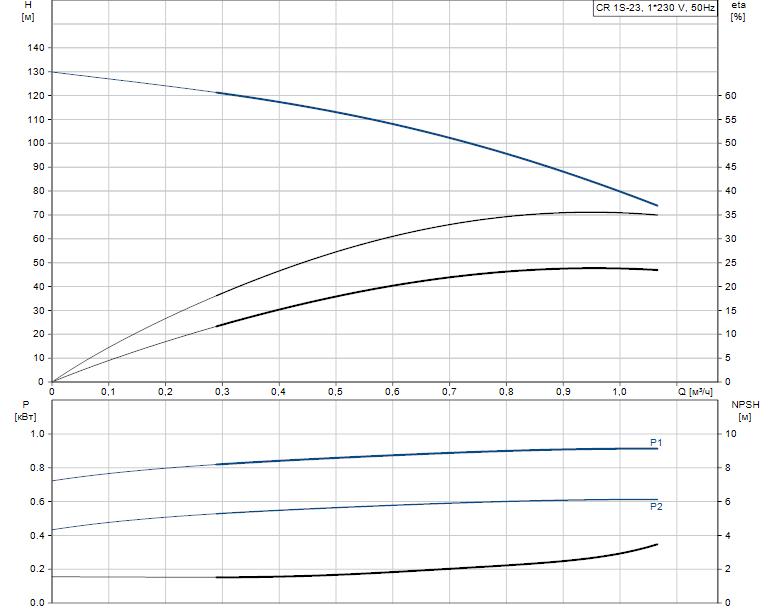 Гидравлические характеристики насоса Grundfos CR 1S-23 A-FGJ-A-E-HQQE артикул: 96531732