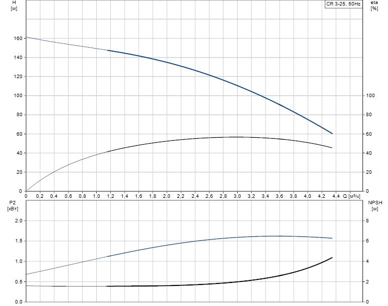 Гидравлические характеристики насоса Grundfos CR 3-25 A-FGJ-A-E-HQQE артикул: 96533180