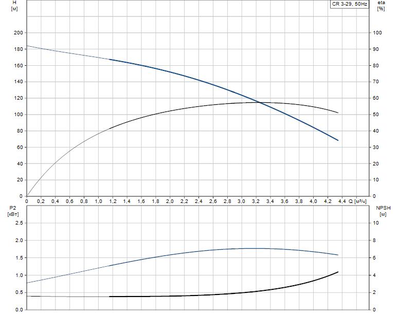 Гидравлические характеристики насоса Grundfos CR 3-29 A-FGJ-A-E-HQQE артикул: 96533182