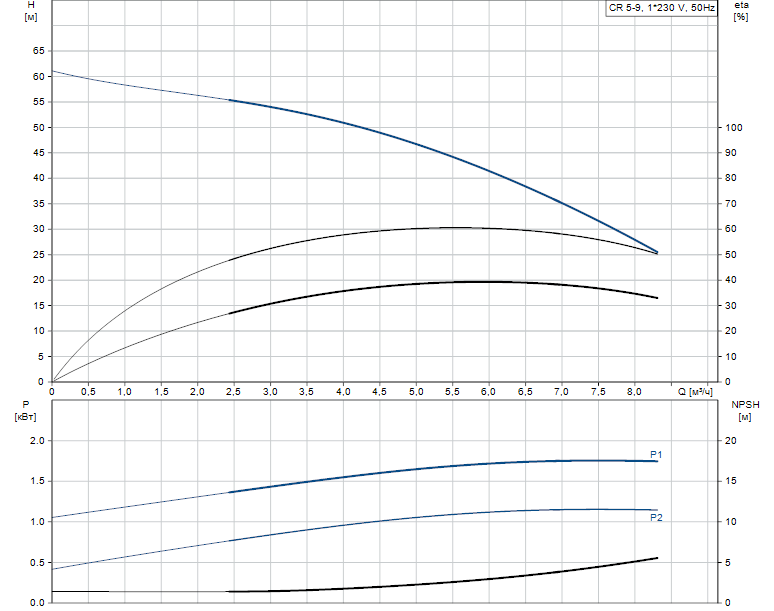 Гидравлические характеристики насоса Grundfos CR 5-9 A-A-A-E-HQQE артикул: 96533269