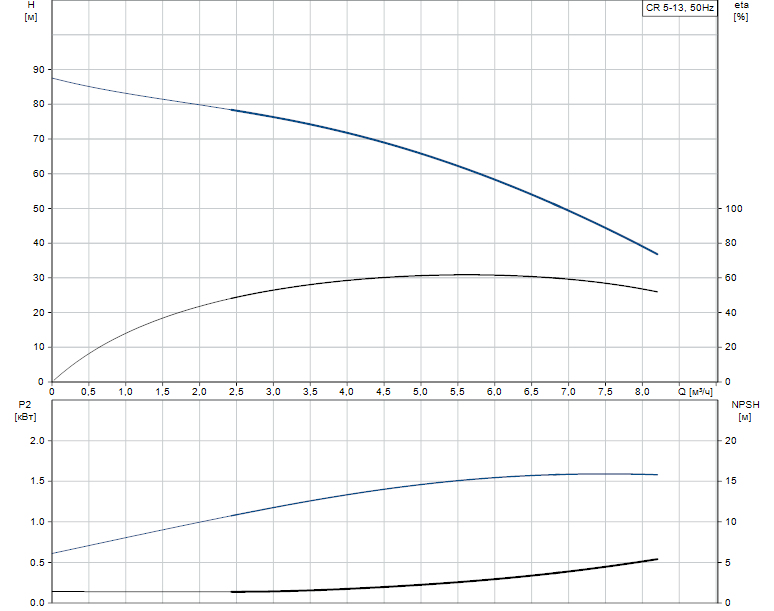 Гидравлические характеристики насоса Grundfos CR 5-13 A-FGJ-A-E-HQQE артикул: 96533273
