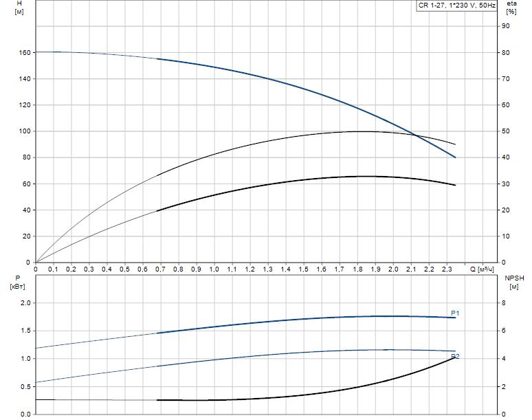 Гидравлические характеристики насоса Grundfos CR 1-27 A-FGJ-A-E-HQQE артикул: 96533341
