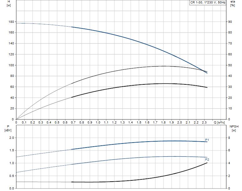Гидравлические характеристики насоса Grundfos CR 1-30 A-FGJ-A-E-HQQE артикул: 96533342
