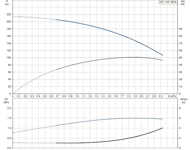 Гидравлические характеристики насоса Grundfos CR 1-36 A-FGJ-A-E-HQQE артикул: 96533344