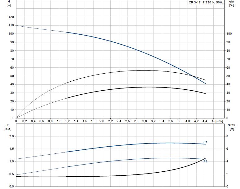 Гидравлические характеристики насоса Grundfos CR 3-17 A-A-A-E-HQQE артикул: 96534120