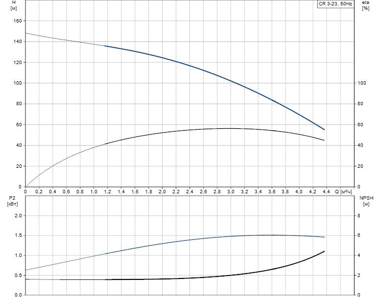 Гидравлические характеристики насоса Grundfos CR 3-23 A-A-A-E-HQQE артикул: 96534123