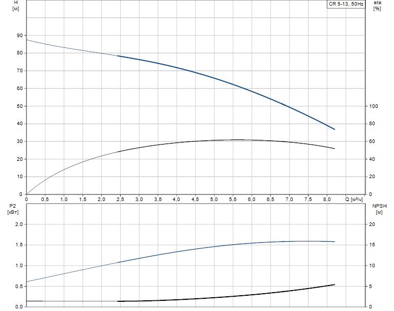 Гидравлические характеристики насоса Grundfos CR 5-13 A-A-A-E-HQQE артикул: 96534124