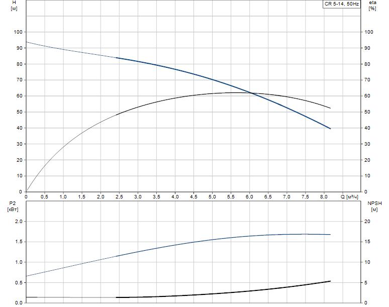 Гидравлические характеристики насоса Grundfos CR 5-14 A-A-A-E-HQQE артикул: 96534125