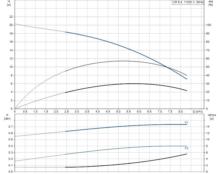 Гидравлические характеристики насоса Grundfos CR 5-3 A-FGJ-A-E-HQQE артикул: 96537527