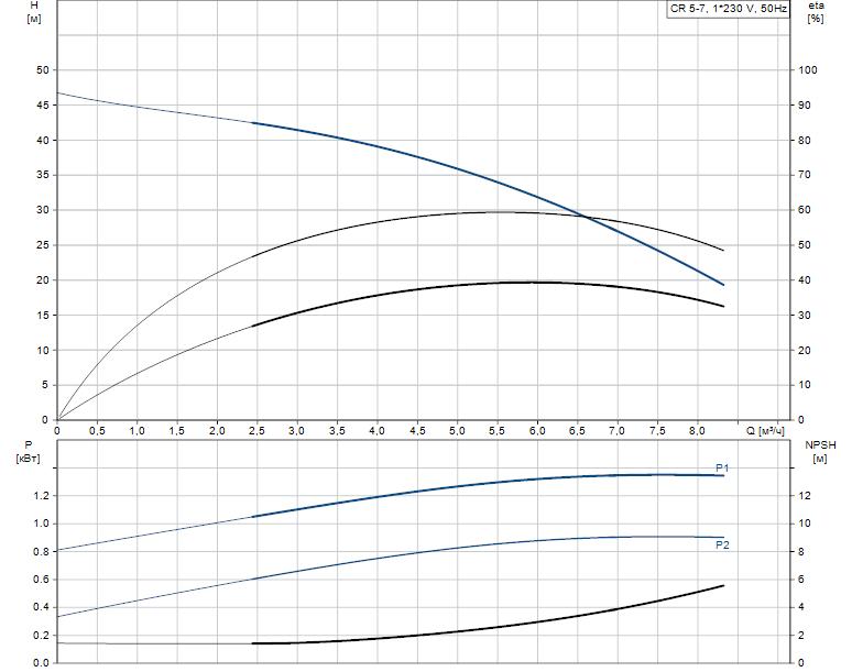 Гидравлические характеристики насоса Grundfos CR 5-7 A-FGJ-A-E-HQQE артикул: 96537531