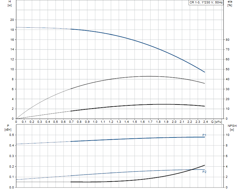 Гидравлические характеристики насоса Grundfos CR 1-3 A-FGJ-A-E-HQQE артикул: 96537538