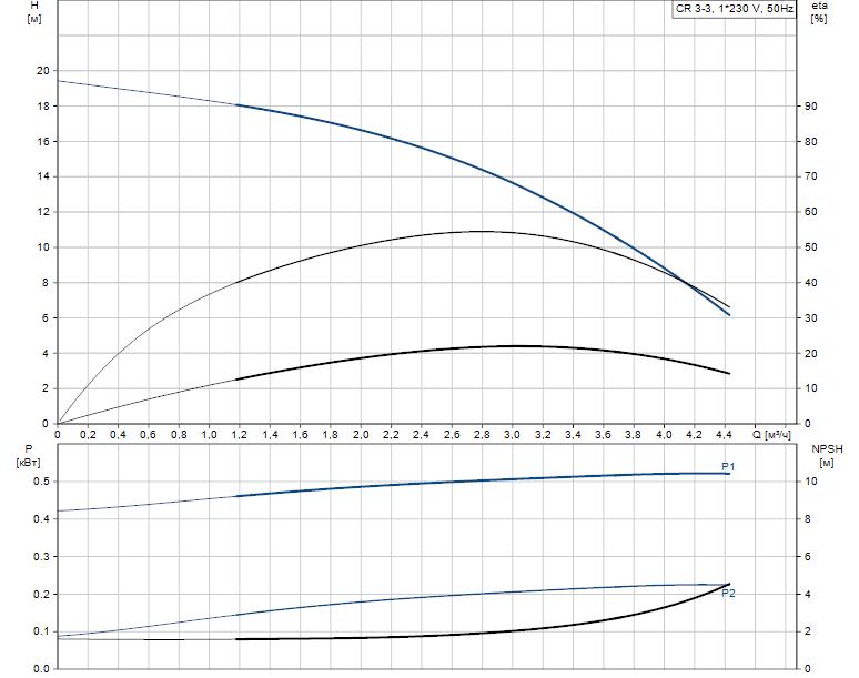 Гидравлические характеристики насоса Grundfos CR 3-3 A-FGJ-A-E-HQQE артикул: 96537574