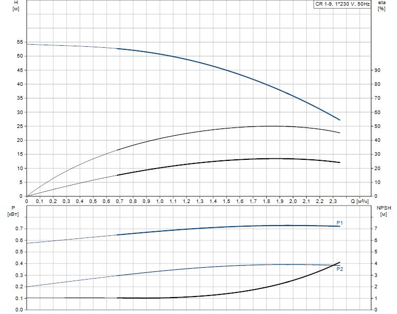 Гидравлические характеристики насоса Grundfos CR 1-9 A-A-A-V-HQQV артикул: 96540893