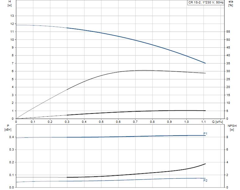 Гидравлические характеристики насоса Grundfos CR 1S-2 A-FGJ-A-E-HQQE артикул: 96542362