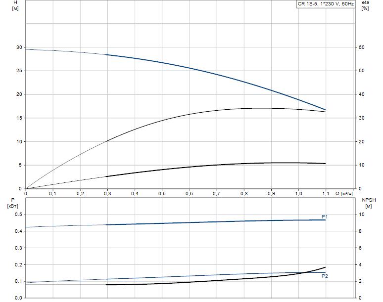 Гидравлические характеристики насоса Grundfos CR 1S-5 A-FGJ-A-E-HQQE артикул: 96542365