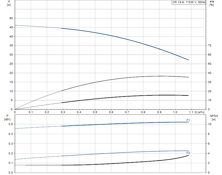Гидравлические характеристики насоса Grundfos CR 1S-8 A-FGJ-A-E-HQQE артикул: 96542368