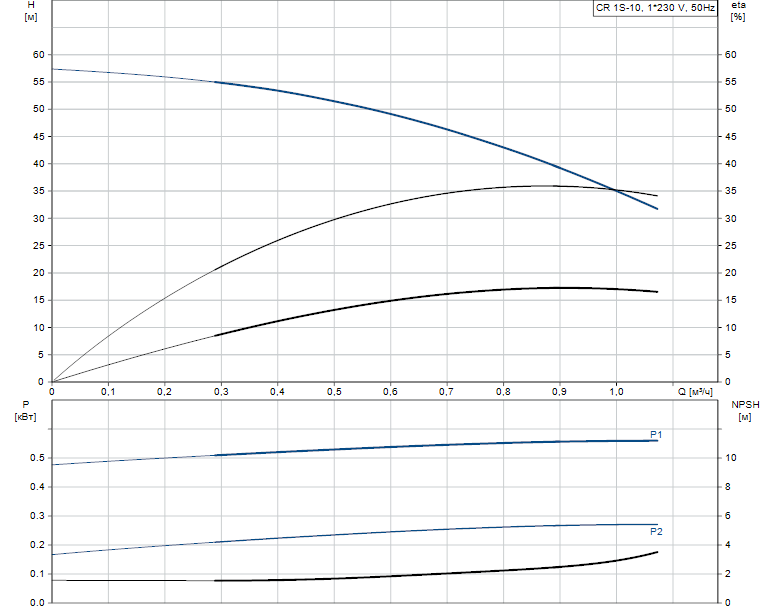Гидравлические характеристики насоса Grundfos CR 1S-10 A-FGJ-A-E-HQQE артикул: 96543952