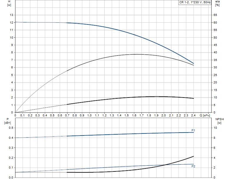 Гидравлические характеристики насоса Grundfos CR 1-2 A-A-A-V-HQQV артикул: 96552996