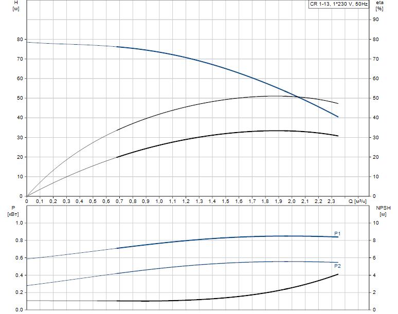 Гидравлические характеристики насоса Grundfos CR 1-13 A-A-A-V-HQQV артикул: 96553115