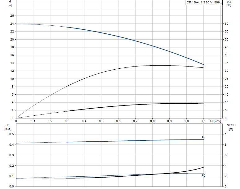 Гидравлические характеристики насоса Grundfos CR 1S-4 A-A-A-V-HQQV артикул: 96556260