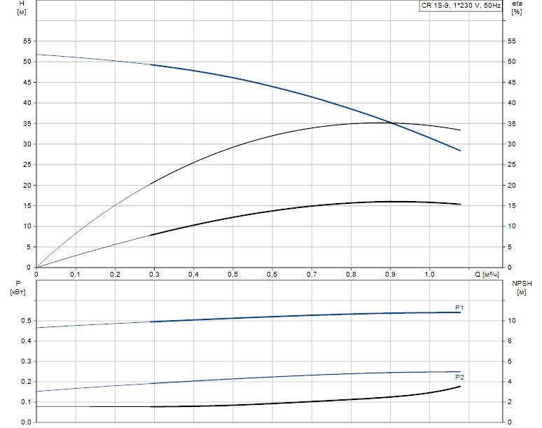 Гидравлические характеристики насоса Grundfos CR 1S-9 A-A-A-V-HQQV артикул: 96556265