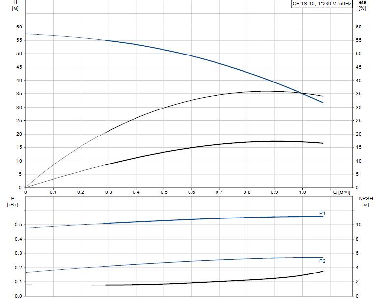 Гидравлические характеристики насоса Grundfos CR 1S-10 A-A-A-V-HQQV артикул: 96556266