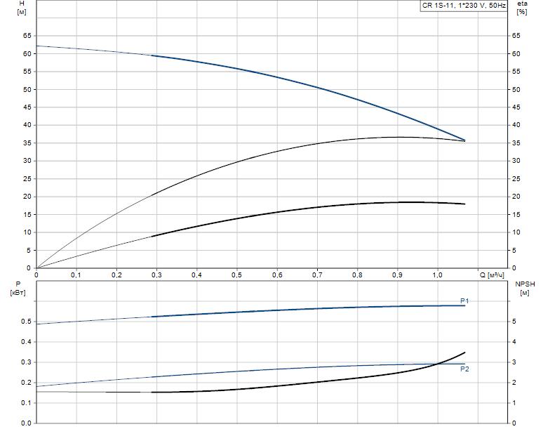 Гидравлические характеристики насоса Grundfos CR 1S-11 A-A-A-V-HQQV артикул: 96556267