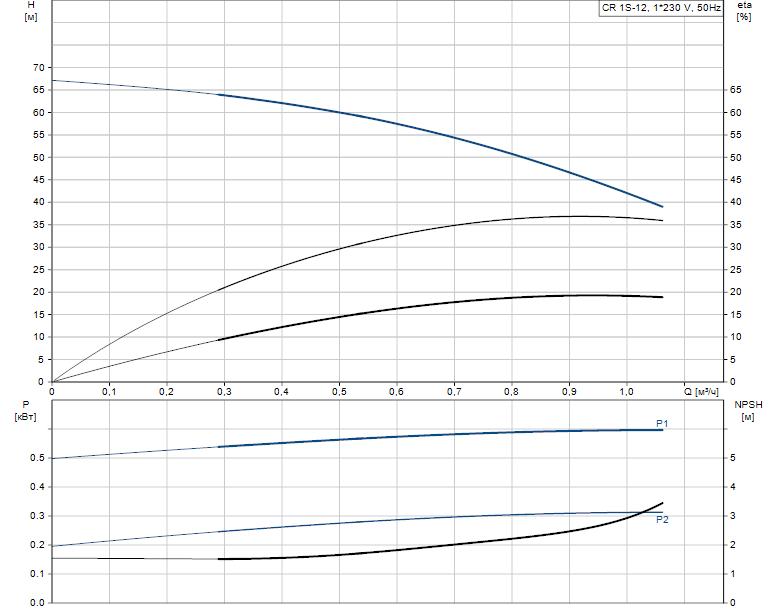 Гидравлические характеристики насоса Grundfos CR 1S-12 A-A-A-V-HQQV артикул: 96556268