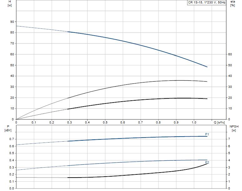 Гидравлические характеристики насоса Grundfos CR 1S-15 A-A-A-V-HQQV артикул: 96556270