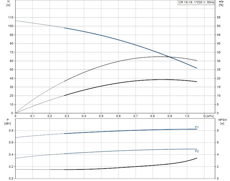 Гидравлические характеристики насоса Grundfos CR 1S-19 A-A-A-V-HQQV артикул: 96556272