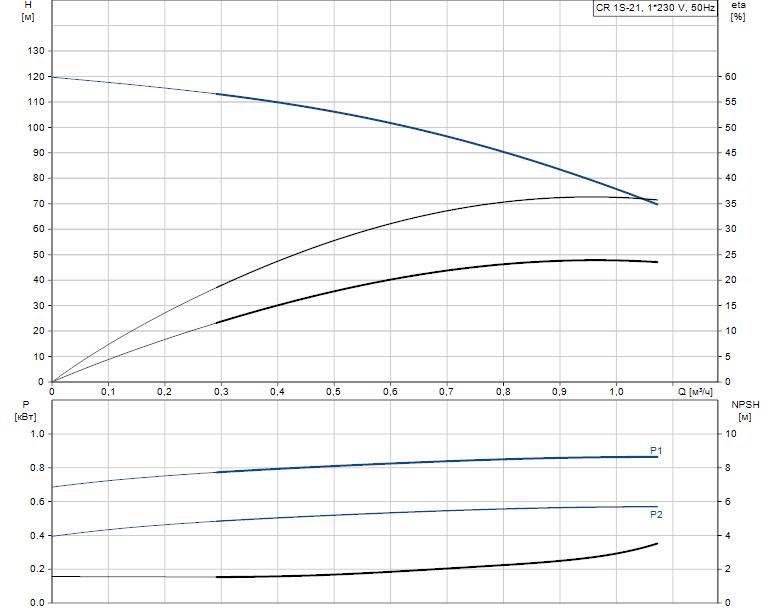 Гидравлические характеристики насоса Grundfos CR 1S-21 A-A-A-V-HQQV артикул: 96556273
