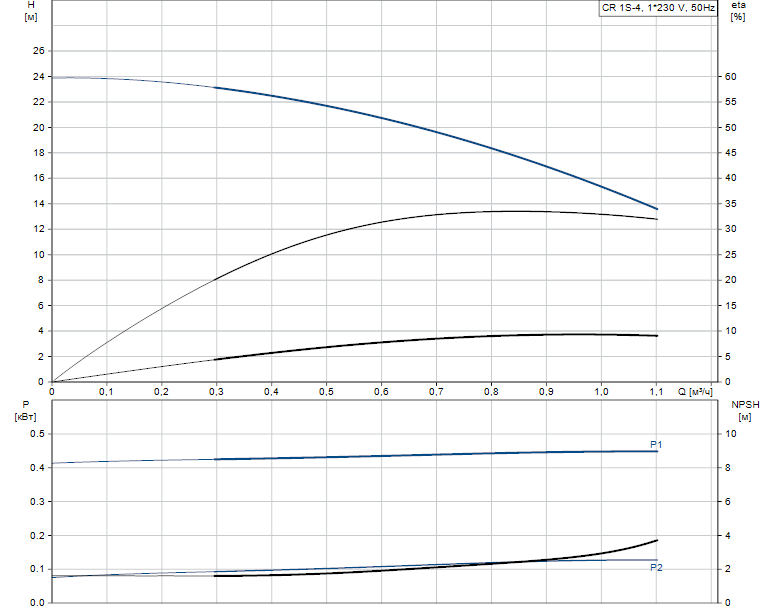 Гидравлические характеристики насоса Grundfos CR 1S-4 A-FGJ-A-V-HQQV артикул: 96556285