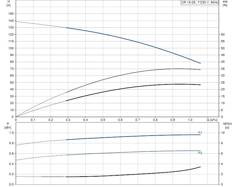 Гидравлические характеристики насоса Grundfos CR 1S-25 A-FGJ-A-V-HQQV артикул: 96556325