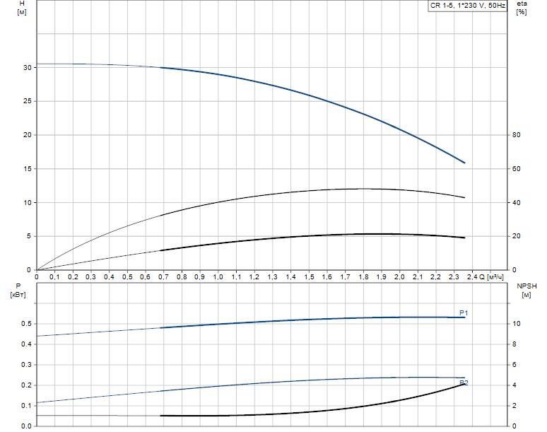 Гидравлические характеристики насоса Grundfos CR 1-5 A-A-A-V-HQQV артикул: 96556350
